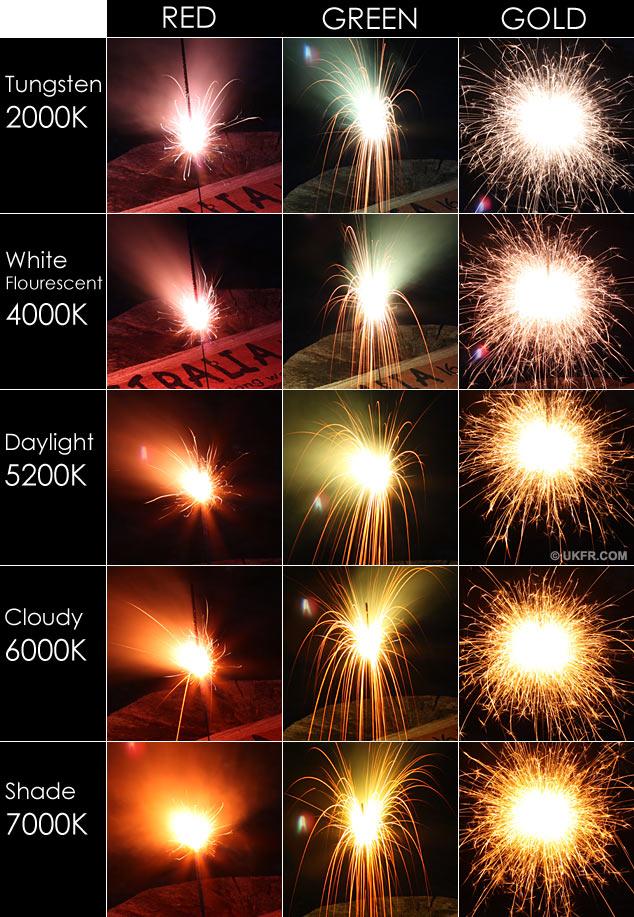 White balance effect on sparklers